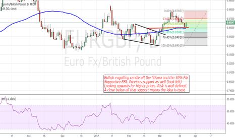 EURGBP: EurGbp: Looking Higher