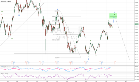 AAPL: SPX, MSFT, AAPL are preparing for the final push
