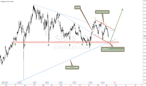 SBUX: STARBUCKS TEXTBOOK FLAG FORMING BIG BULL MOVE COMING