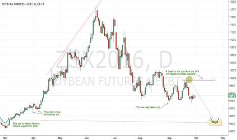 ZSX2016: CBoT soybeans still bearish
