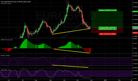 EURGBP: Double divergence on the daily charts