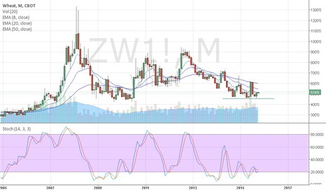 ZW1!: Wheat bullish engulfing pattern on a tripple bottom