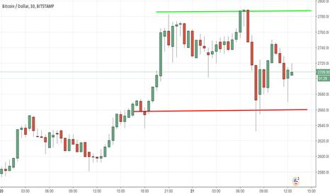 BTCUSD: Fase riaccumulativa del mercato BTCUSD