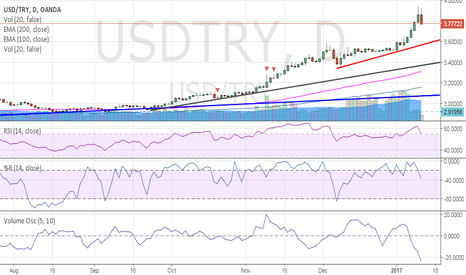 USDTRY: USDTRY, is it the end of the bullish phase