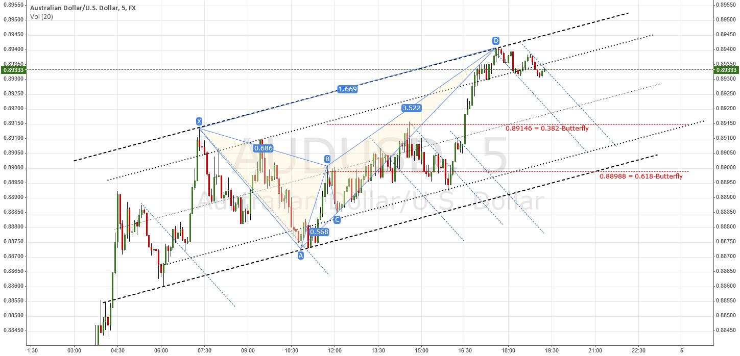 Update - Channel Interplay; Defining a Target #AUDUSD #AUD #USD