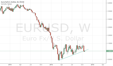 EURUSD: EURUSD: 2015 uptrend is broken (sell 1.1067 area)