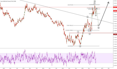 EURGBP: short with stop in the top then buy it