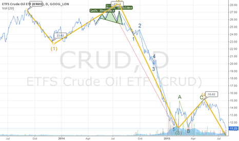 CRUD: Crude´s bottoming out but not just yet
