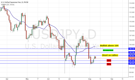 USDJPY: USDJPY: FADE SHORT ON RALLIES; BUY 104.1 BREAKOUT