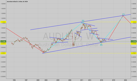 AUDUSD: AUDUSD Possible Long Term Direction
