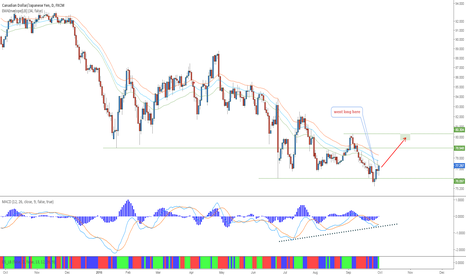 CADJPY: CADJPY - Long in a downtrend