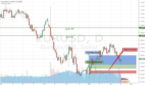 EURUSD: EUR/USD Buy Trade Setup