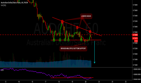 AUDCHF: short audchf - descending triangle