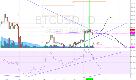 BTCUSD: BTC Today and Tomorrow