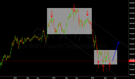 GBPJPY: GBPJPY REPEAT IT SELF, BUDDHAS SPELL