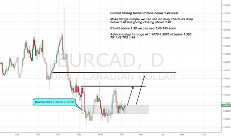 EURCAD: Eurcad long on strong support area