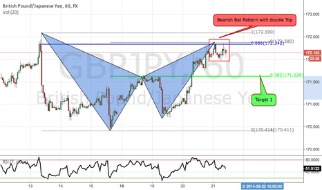 GBPJPY: GBPJPY Bearish Bat Pattern