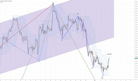 EURUSD: Eur/Usd 4H Elliot wave count