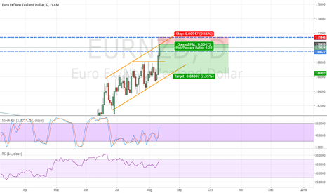 EURNZD: EURNZD Correction Due. Go Short Now!!