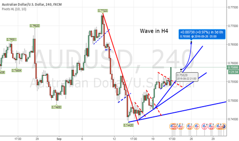 AUDUSD: AUD continuation of H4 upwave