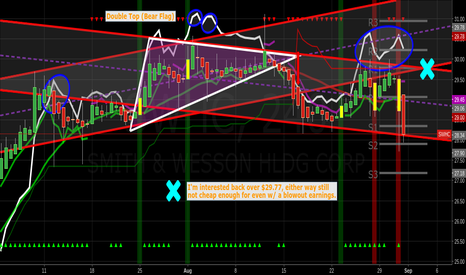 SWHC: swhc Still not cheap enough for me even w/ a possible blowout