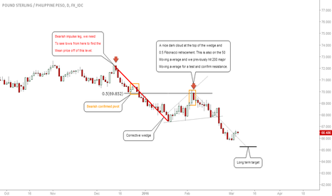 GBPPHP: GBPPHP-UPDATE: SHORT INTO THIS PAIR, MOVE TO MEAN PRICE #FOREX