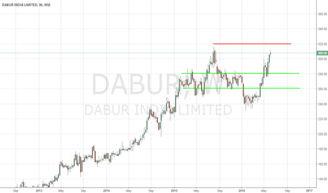 DABUR: Dabur - Buy or Sell ? - 6/7/2016