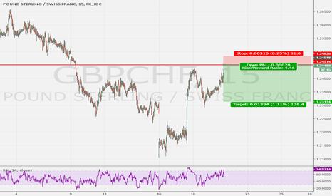GBPCHF: Gap Resistance on GBPCHF