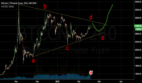 BTCCNY: Massive Bullish Triangle Forming