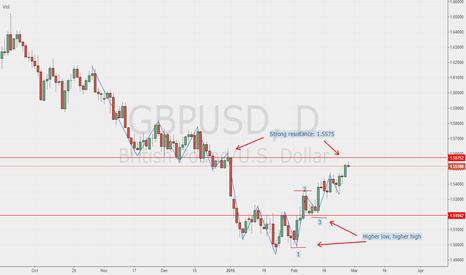 GBPUSD: GBP USD: Momentum Change