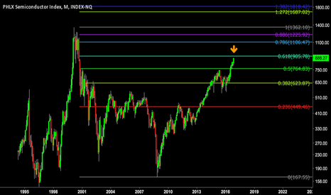 SOX: Watch 61.8% retrace on Semiconductors
