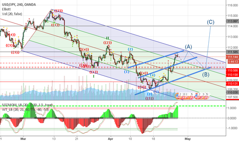 USDJPY: Short for Bullish Reversal