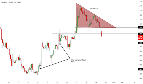 EURUSD: Progression Trading at It's Finest