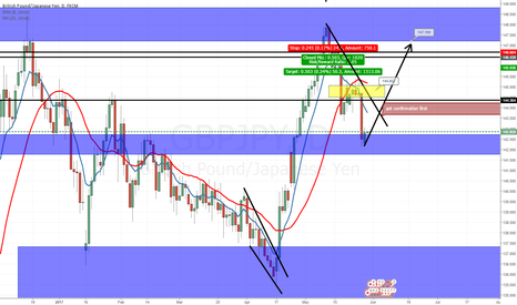 GBPJPY: GBP JPY, AS I SAID, PREDICTING 10K PIPS TO BE MADE IN GBP PAIRS