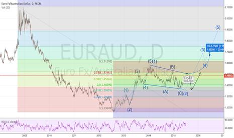 EURAUD: EUR/AUD 5 Year