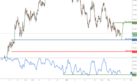 USDJPY: USDJPY approaching support once again, remain bullish