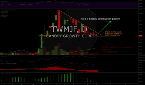 TWMJF: TWMJF (CGC) possible breakout