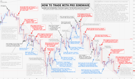 USOIL: How to trade with PRO SINEWAVE and market cycle analysis
