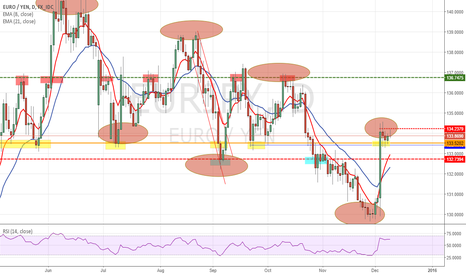 EURJPY: Probable Sell Off on EUR/JPU