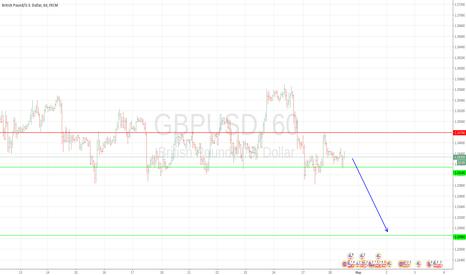 GBPUSD: Укорачиваю фунт - доллар США