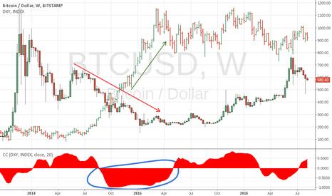 BTCUSD: Strong dollar limits BTC growth
