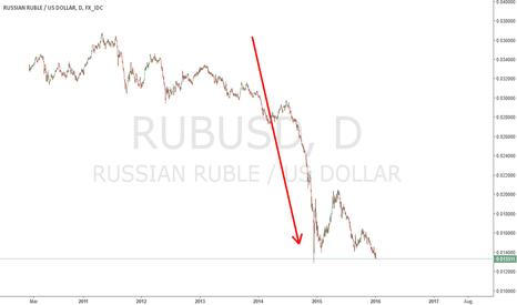 RUBUSD: RUBUSD - Daily chart