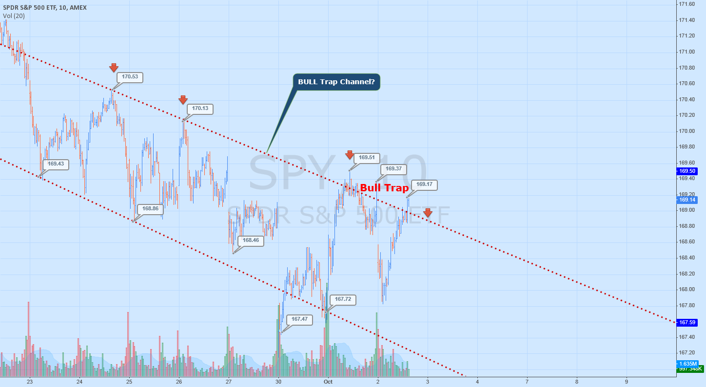 SPY - Is this the bull trap channel?