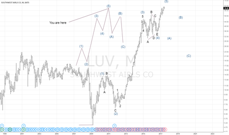 LUV: Elliott Wave Montly Southwest Airlines (LUV)