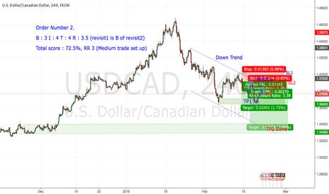 USDCAD: USDCAD TF H4 Trade Demand & Supply