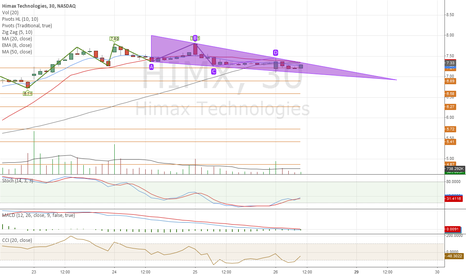 HIMX: HIMX triangle
