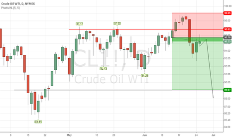 CL1!: Stay Short WTI for 89 Target