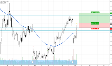 TWTR: Possible trade set up on TWTR