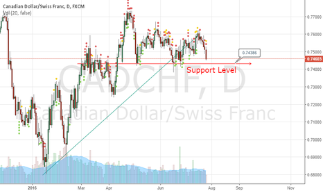 CADCHF: Could go either way