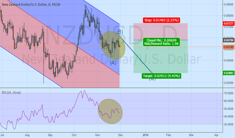 NZDUSD: the correction wave ,the 200 pips opportunity in nzdusd